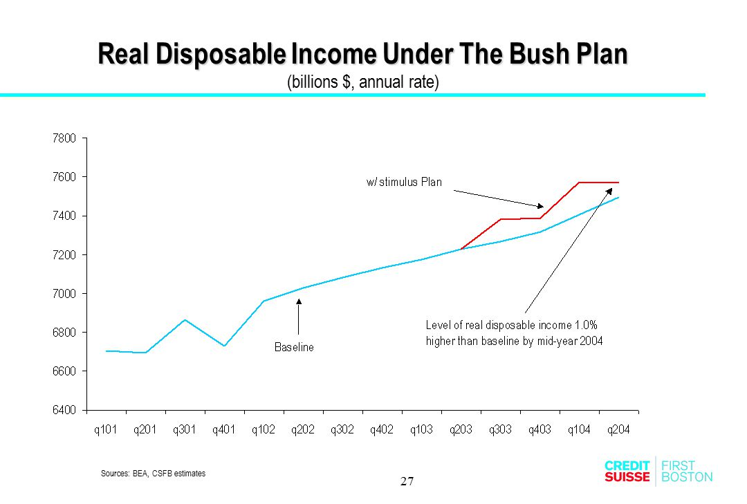 Real Disposable Income Under The Bush Plan (billions $, annual rate)