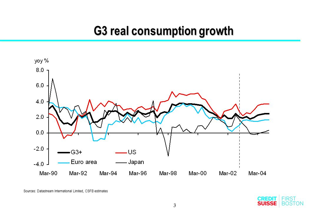 G3 real consumption growth
