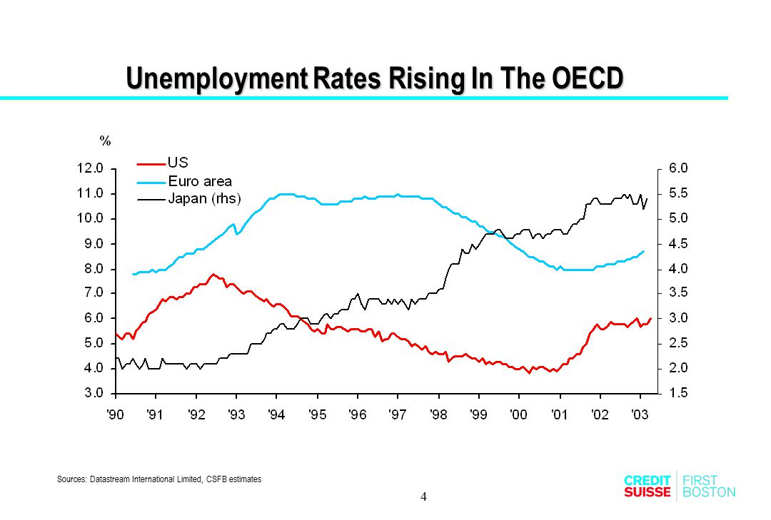 Unemployment Rates Rising In The OECD