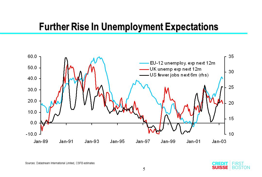 Further Rise In Unemployment Expectations