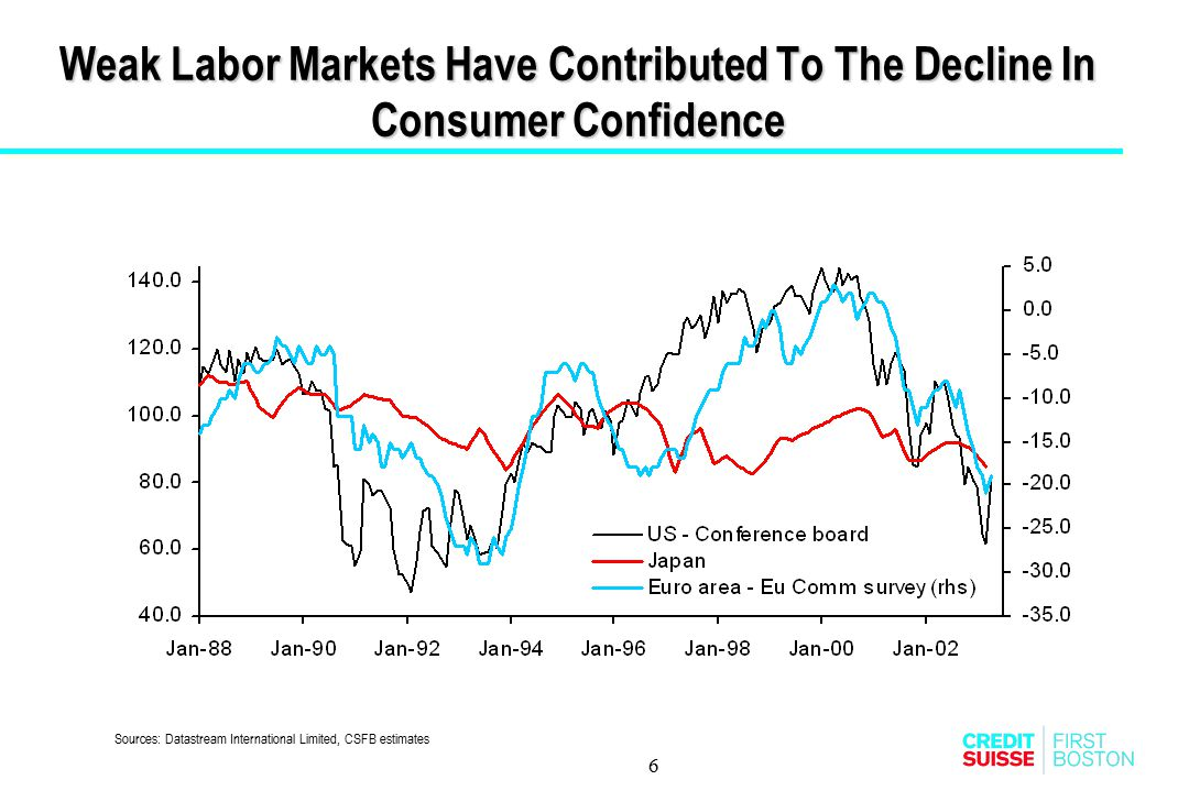 Weak Labor Markets Have Contributed To The Decline In Consumer Confidence