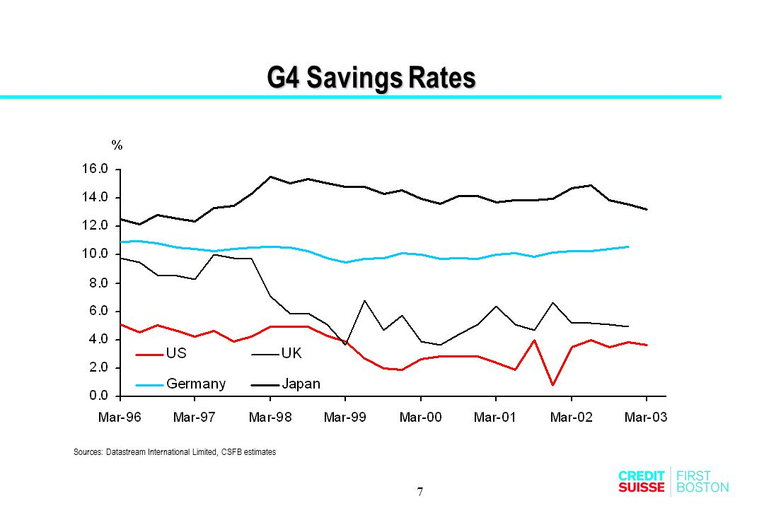 G4 Savings Rates Sources: Datastream International Limited, CSFB estimates