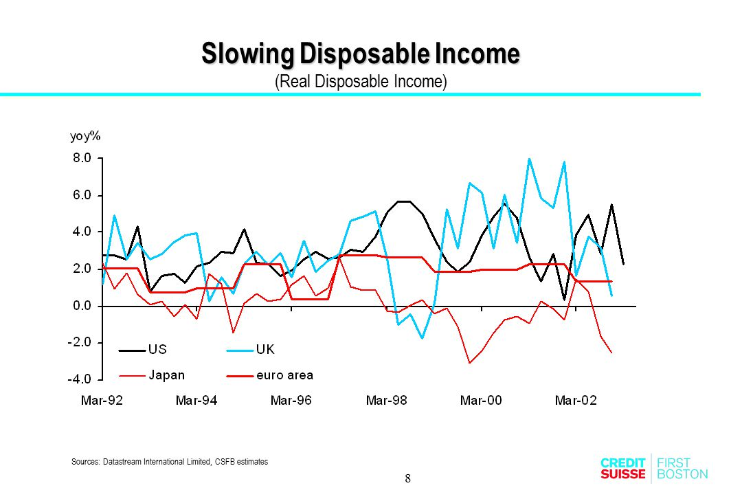 Slowing Disposable Income (Real Disposable Income)