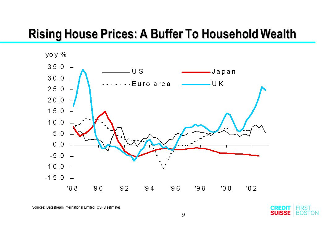 Rising House Prices: A Buffer To Household Wealth