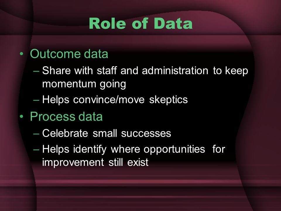 Role of Data Outcome data Process data