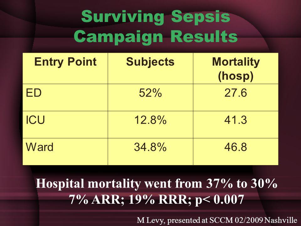 Surviving Sepsis Campaign Results