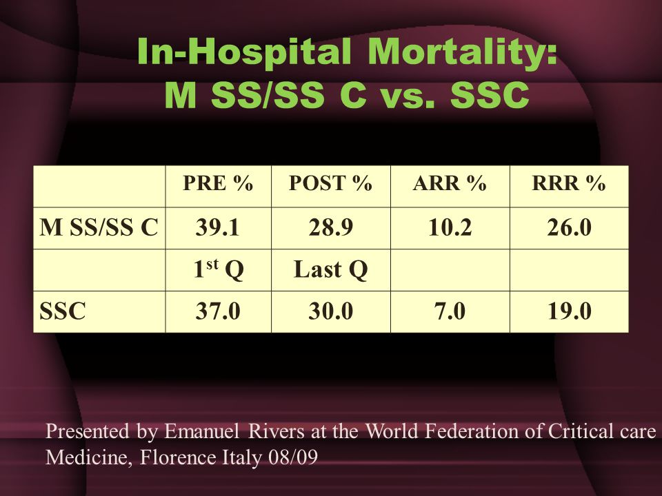 In-Hospital Mortality: M SS/SS C vs. SSC