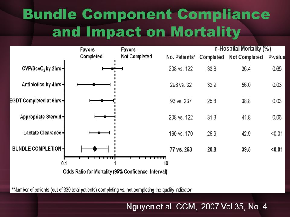 Bundle Component Compliance and Impact on Mortality
