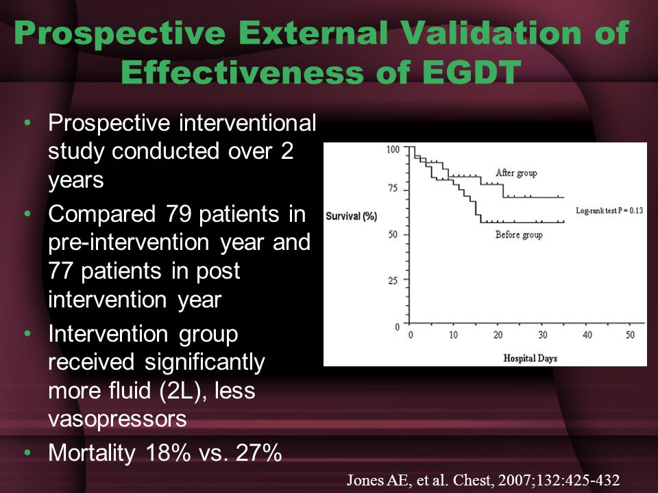 Prospective External Validation of Effectiveness of EGDT