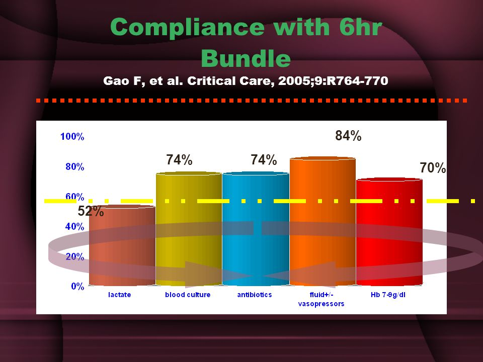 Compliance with 6hr Bundle Gao F, et al. Critical Care, 2005;9:R764-770