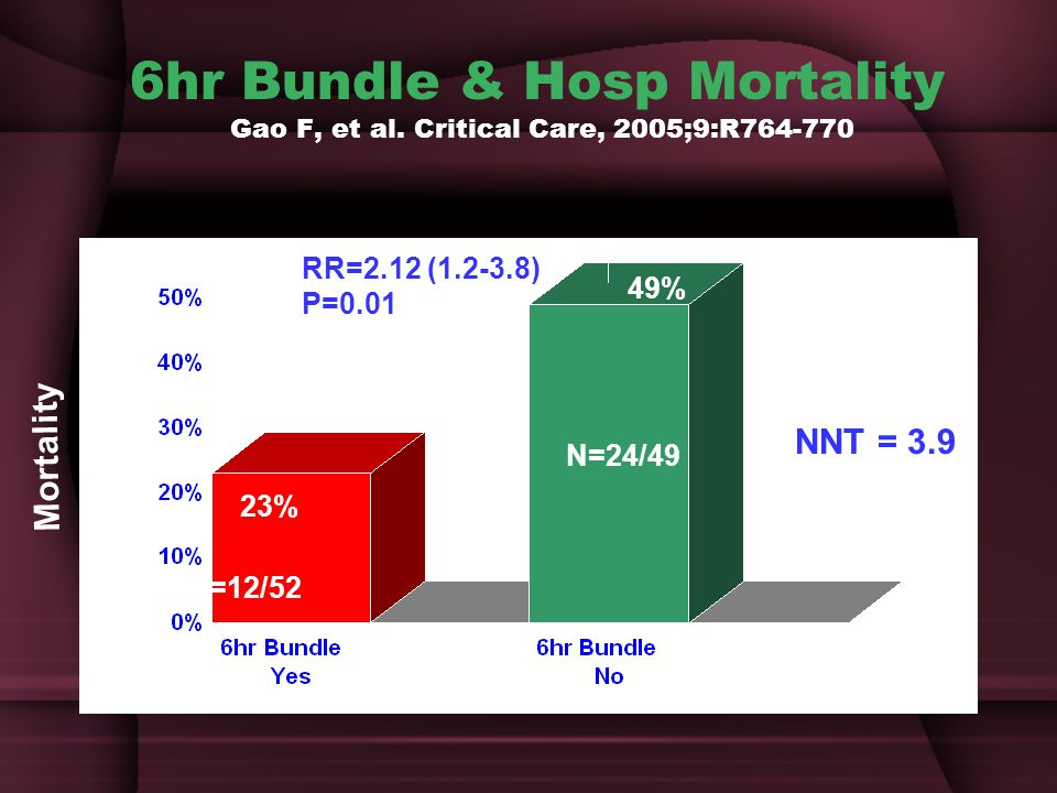 6hr Bundle & Hosp Mortality Gao F, et al
