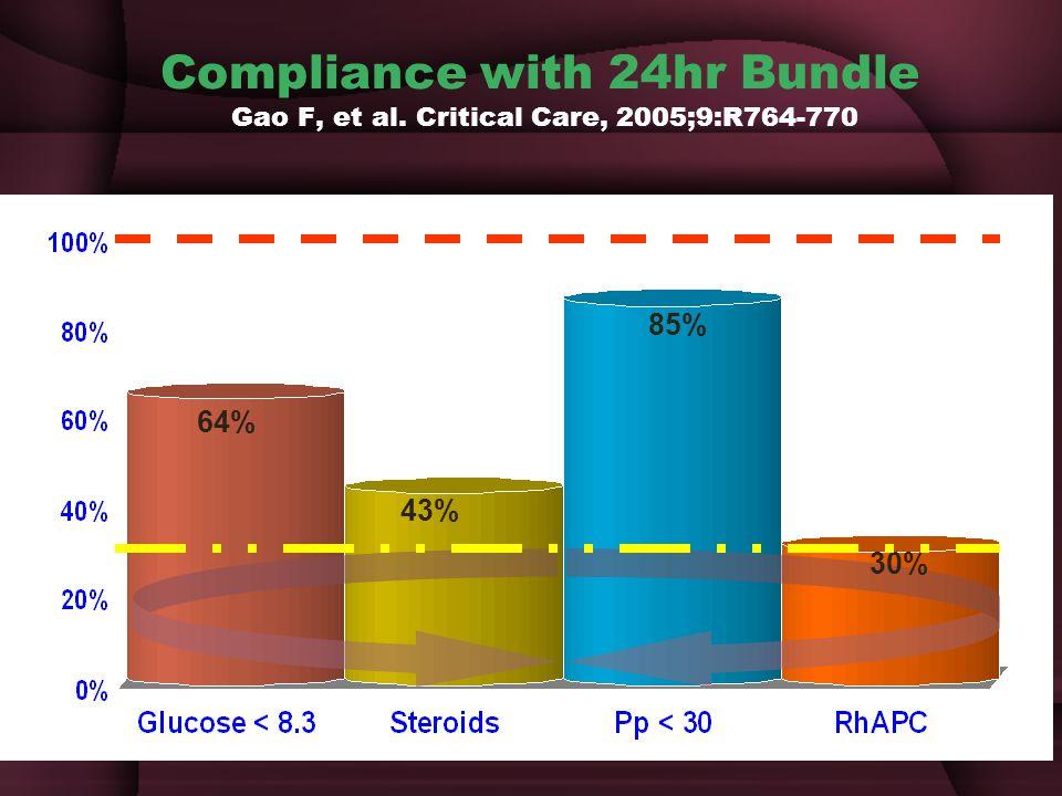 Compliance with 24hr Bundle Gao F, et al