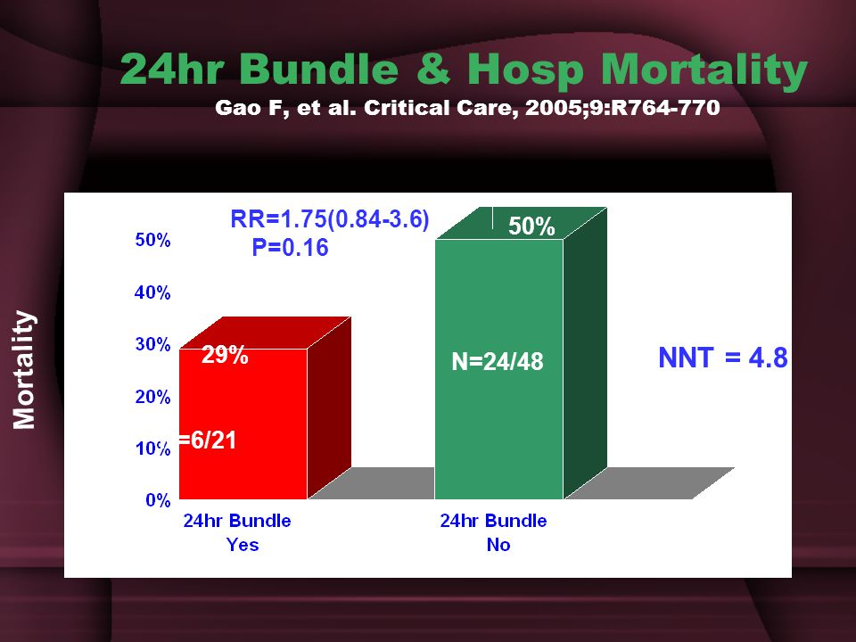 24hr Bundle & Hosp Mortality Gao F, et al
