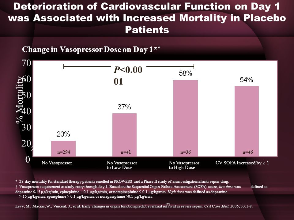 Deterioration of Cardiovascular Function on Day 1 was Associated with Increased Mortality in Placebo Patients