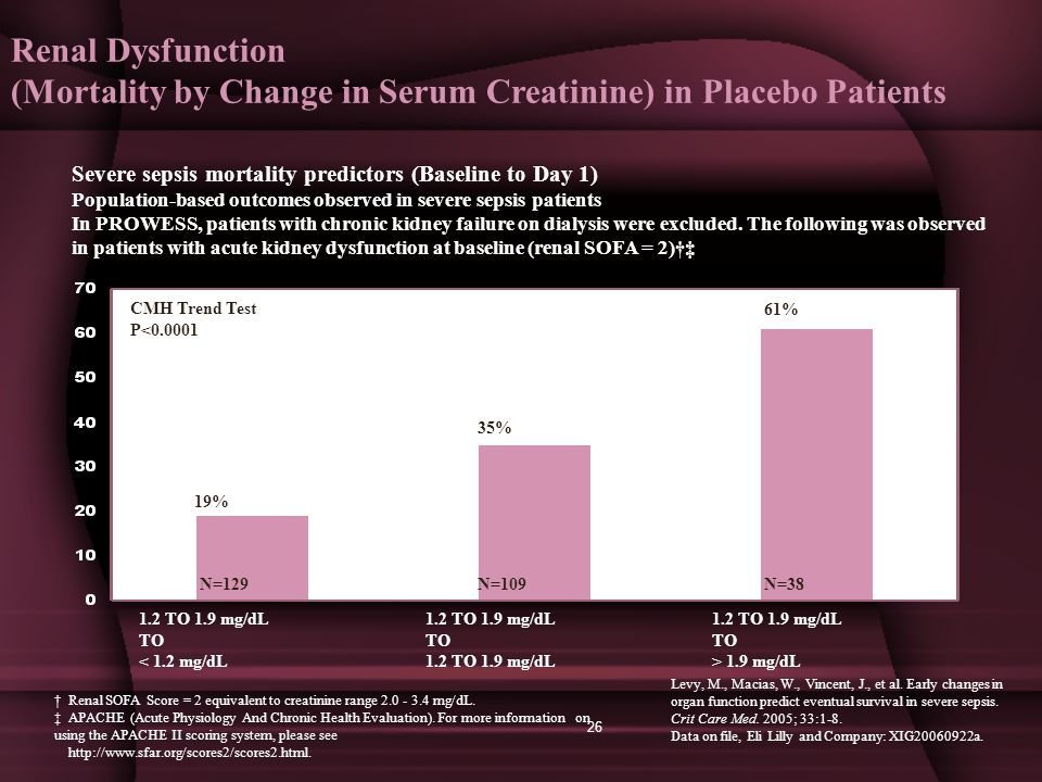 Renal Dysfunction (Mortality by Change in Serum Creatinine) in Placebo Patients