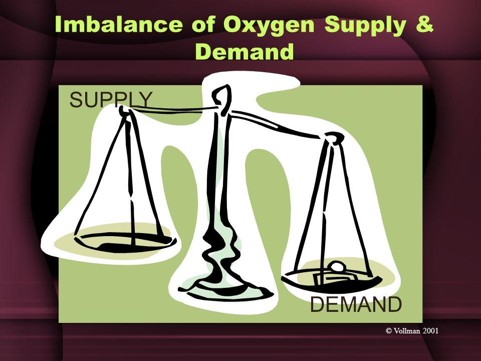 Imbalance of Oxygen Supply & Demand