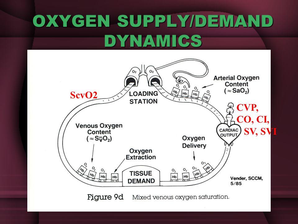OXYGEN SUPPLY/DEMAND DYNAMICS