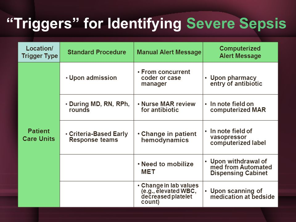 Triggers for Identifying Severe Sepsis Location/ Trigger Type