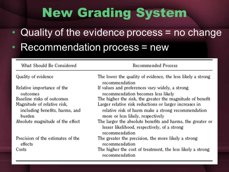 New Grading System Quality of the evidence process = no change