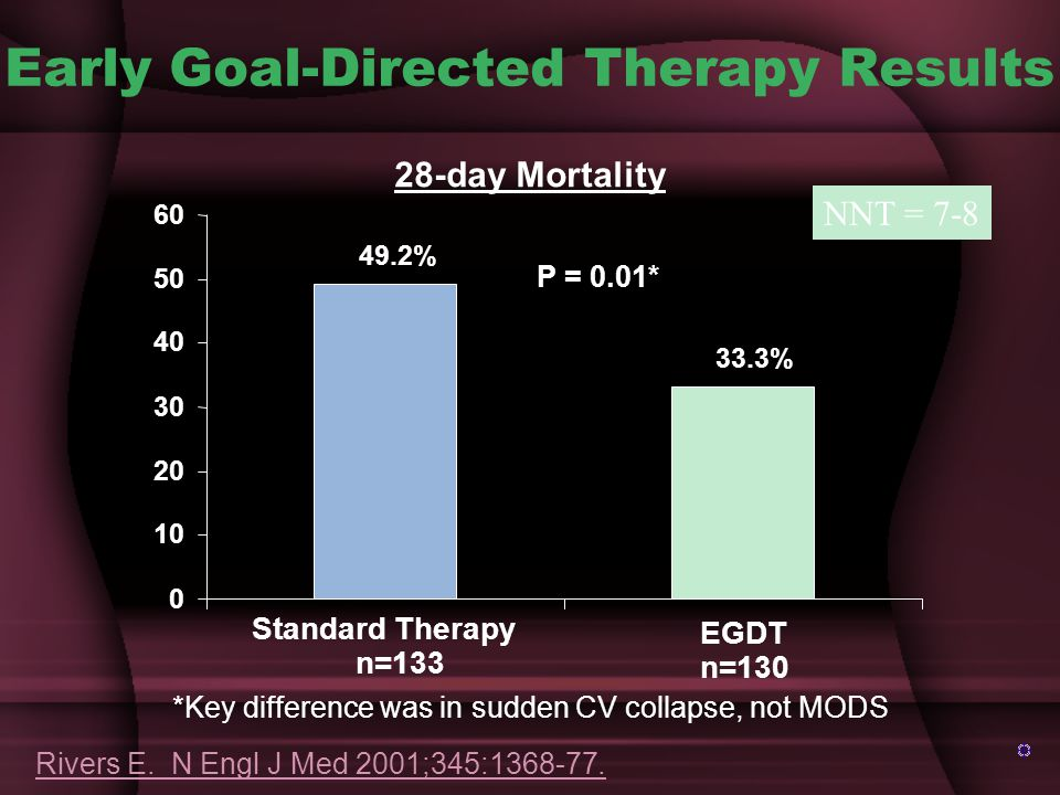 Early Goal-Directed Therapy Results