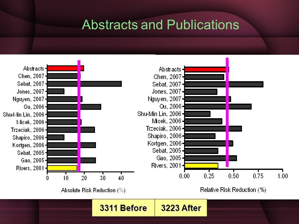 Abstracts and Publications
