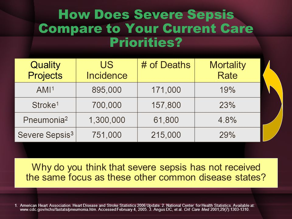 How Does Severe Sepsis Compare to Your Current Care Priorities