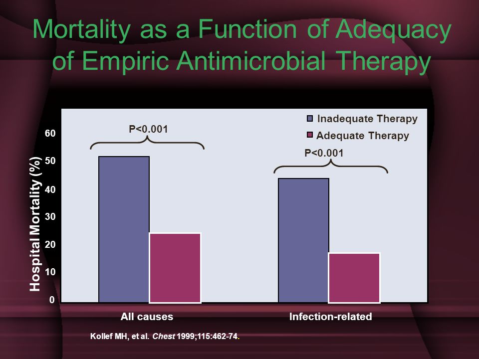 Mortality as a Function of Adequacy of Empiric Antimicrobial Therapy