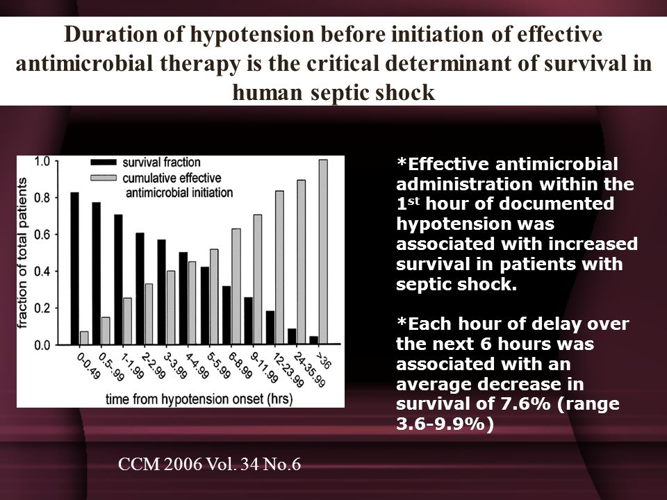 Duration of hypotension before initiation of effective antimicrobial therapy is the critical determinant of survival in human septic shock