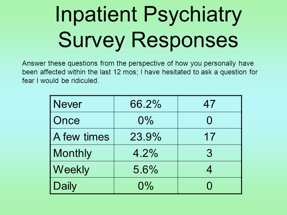 Inpatient Psychiatry Survey Responses