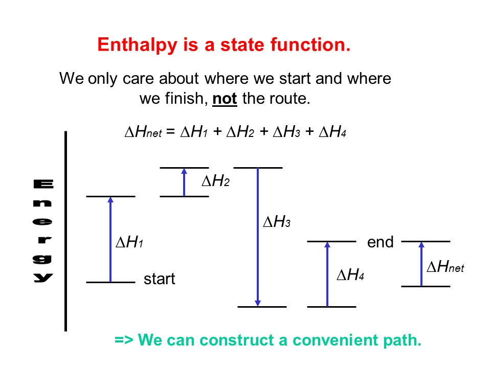 Enthalpy is a state function.