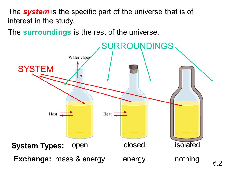 The system is the specific part of the universe that is of interest in the study.