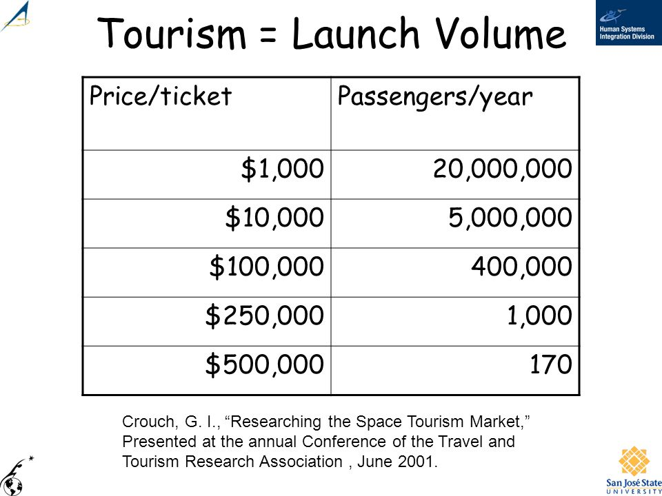 Tourism = Launch Volume