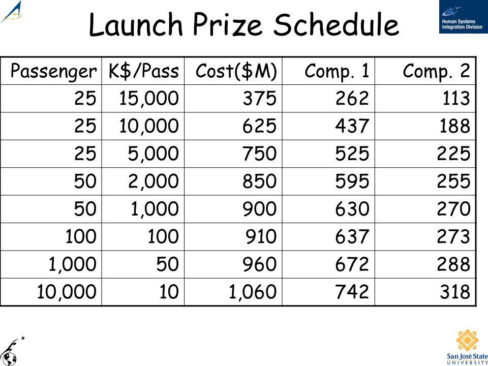 Launch Prize Schedule Passenger K$/Pass Cost($M) Comp. 1 Comp. 2 25