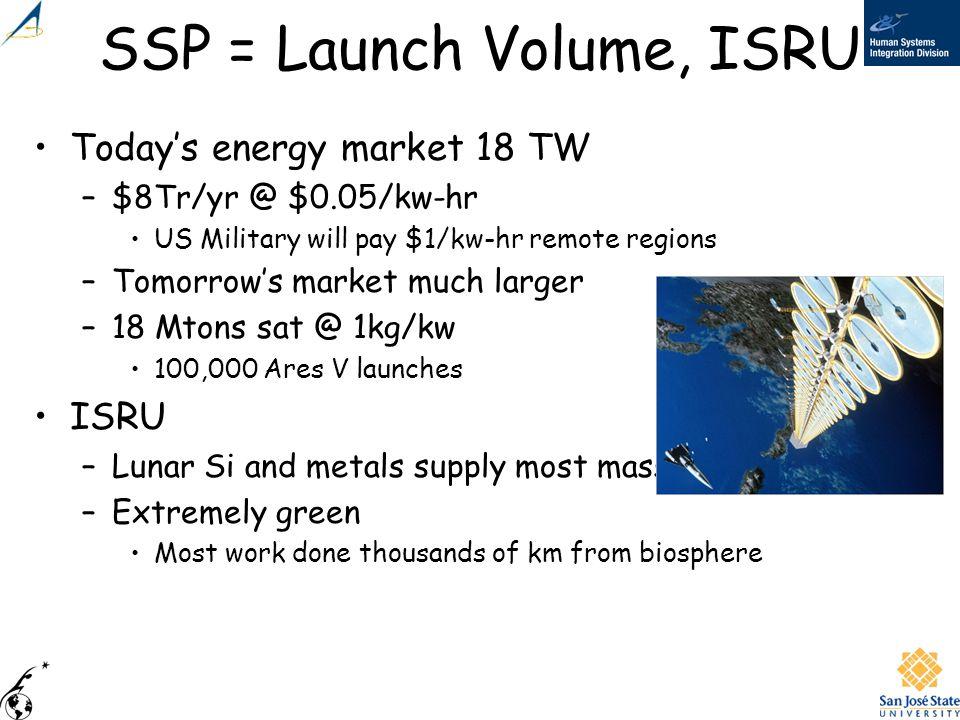 SSP = Launch Volume, ISRU