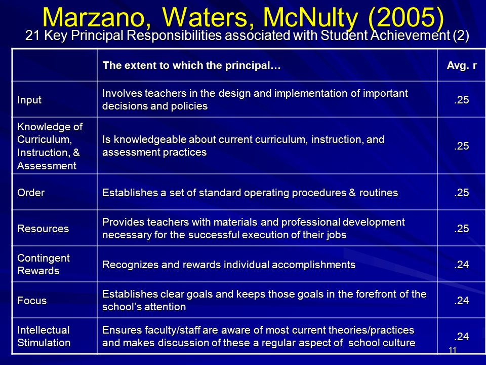 Marzano, Waters, McNulty (2005)
