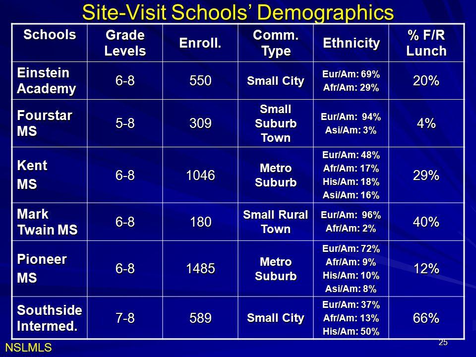 Site-Visit Schools' Demographics