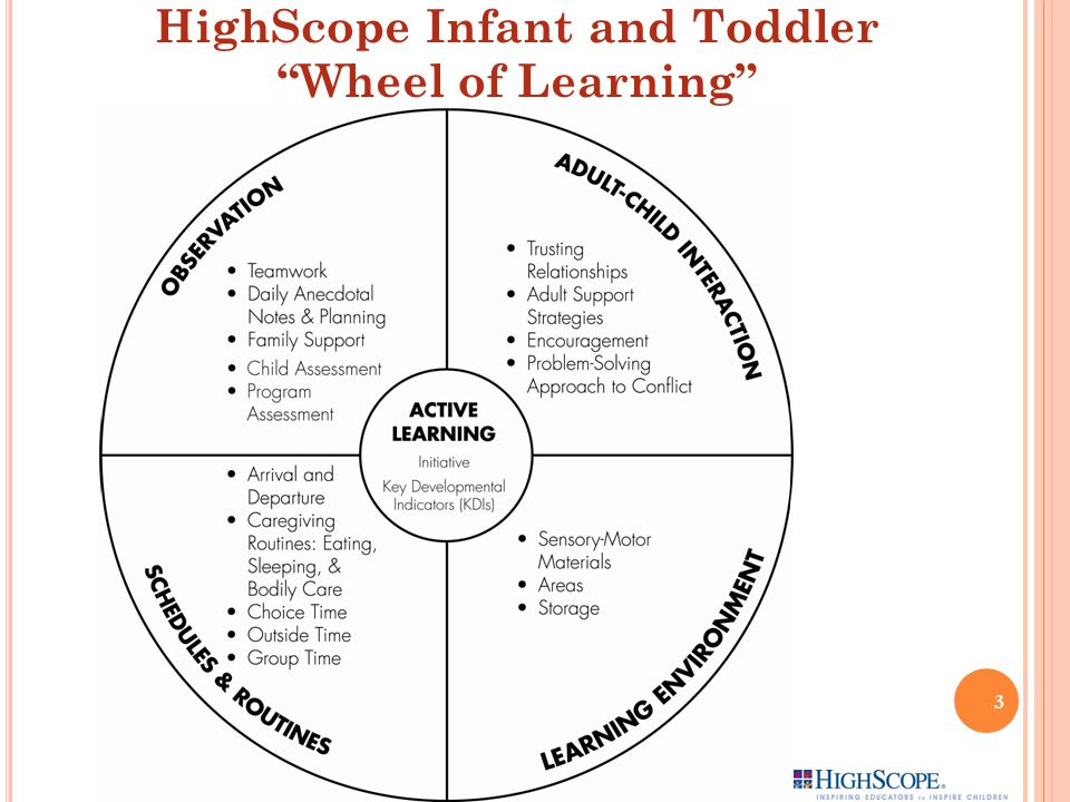 HighScope Infant and Toddler