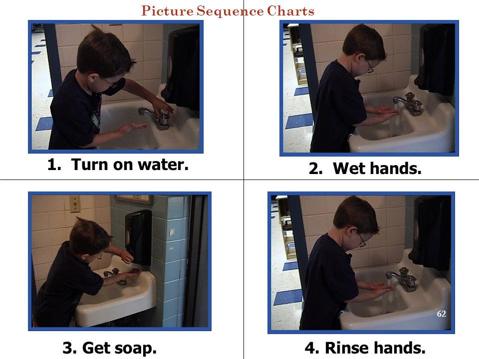 1. Turn on water. 2. Wet hands. 3. Get soap. 4. Rinse hands.