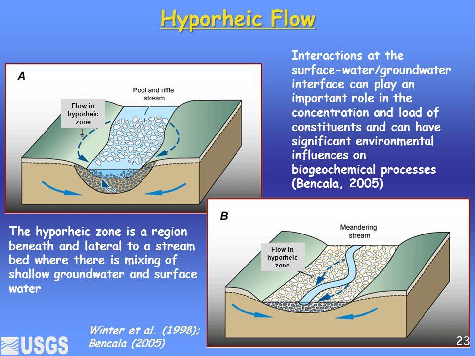 Hyporheic Flow