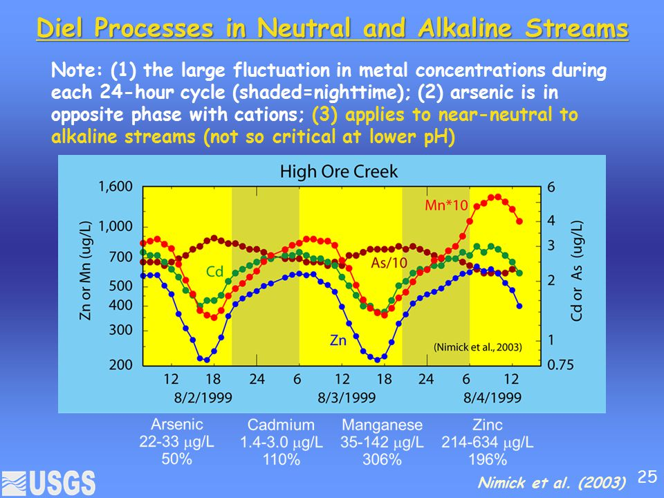 Diel Processes in Neutral and Alkaline Streams