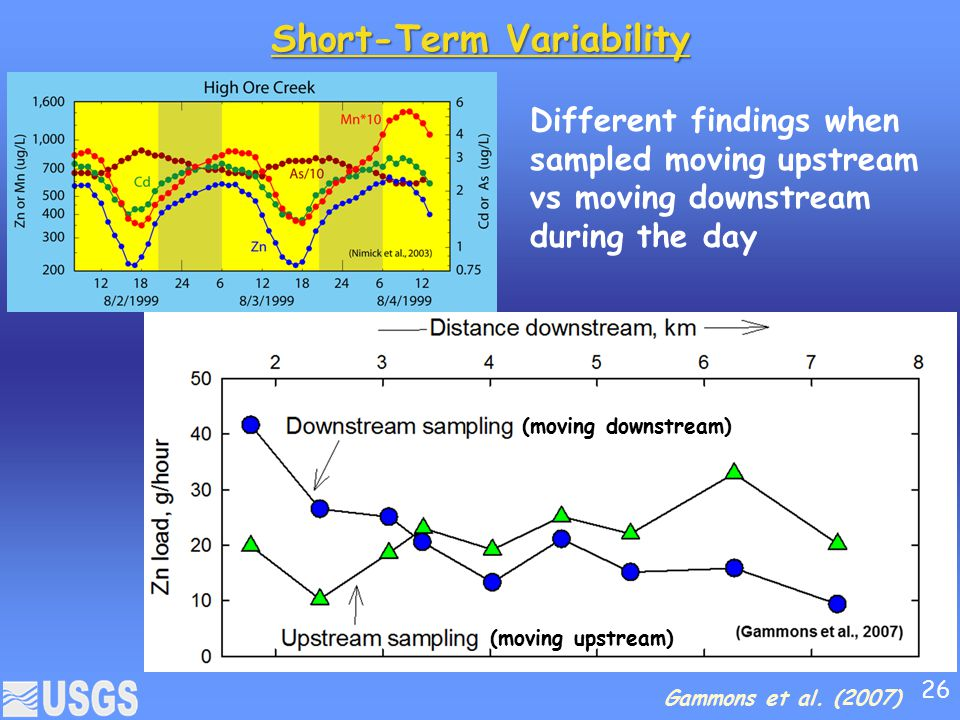 Short-Term Variability
