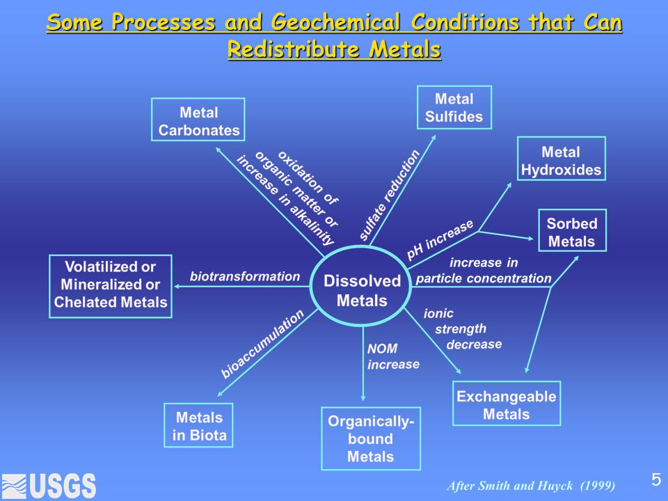 Some Processes and Geochemical Conditions that Can Redistribute Metals