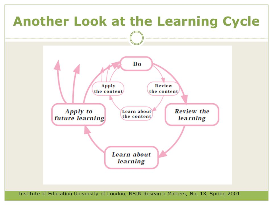 Another Look at the Learning Cycle