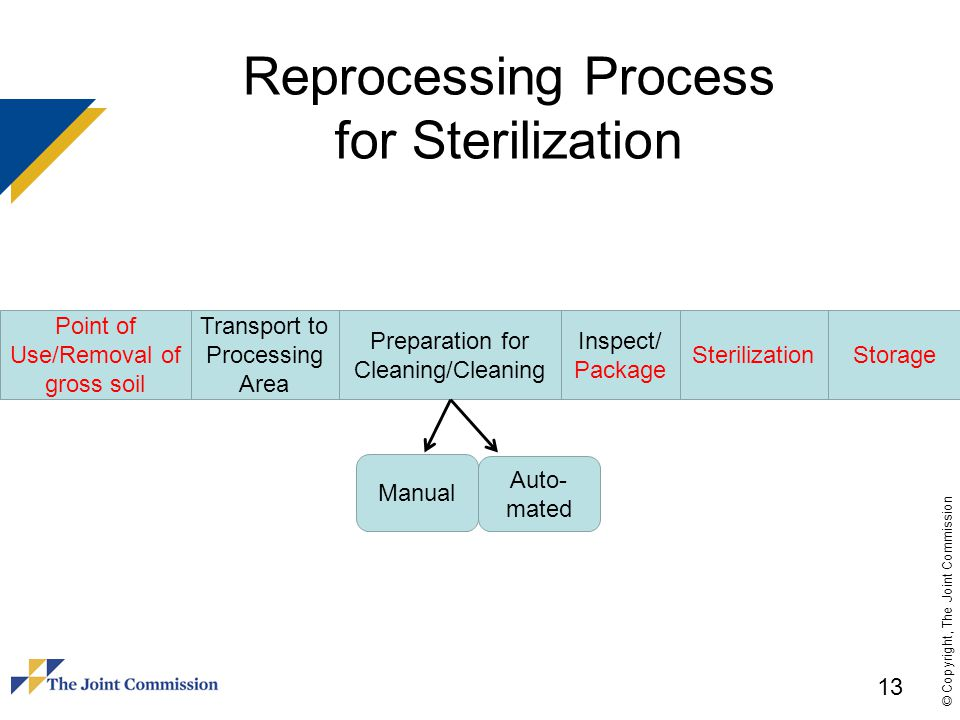 Reprocessing Process for Sterilization