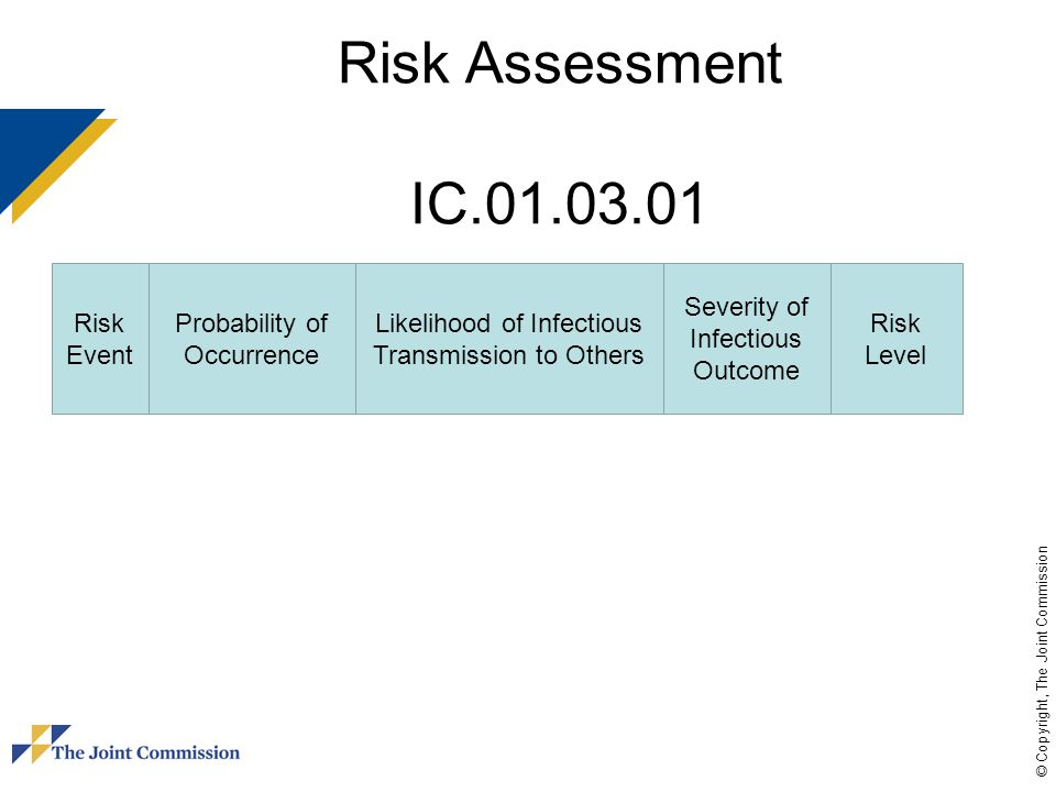 Risk Assessment IC.01.03.01 Risk Event Probability of Occurrence