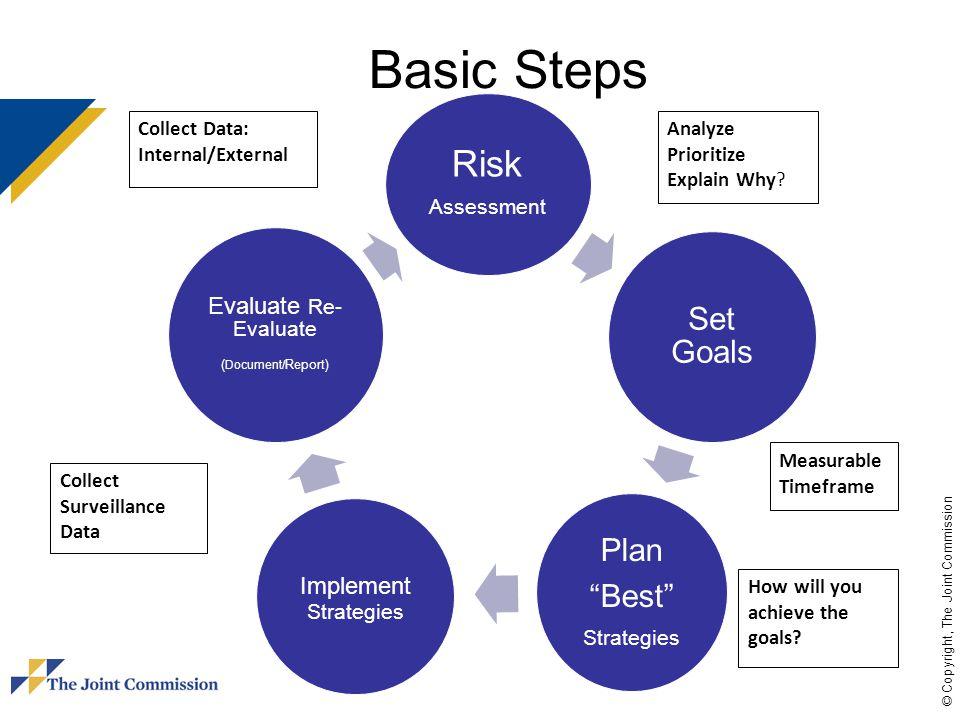 Basic Steps Risk Assessment Plan Set Goals Best Evaluate Re-Evaluate