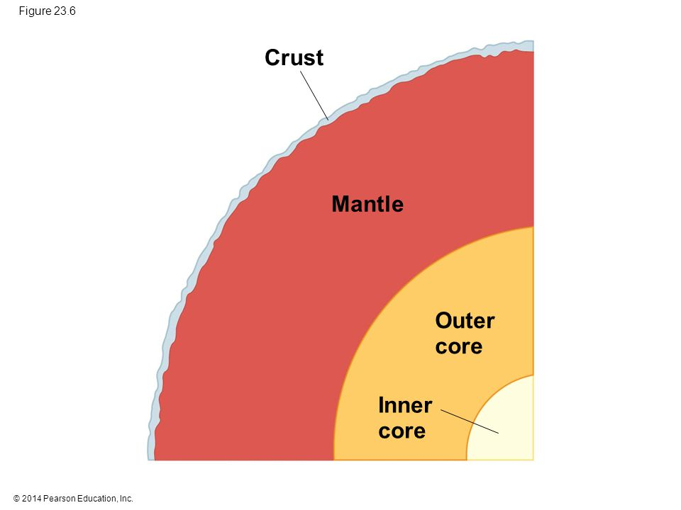 Crust Mantle Outer core Inner core Figure 23.6