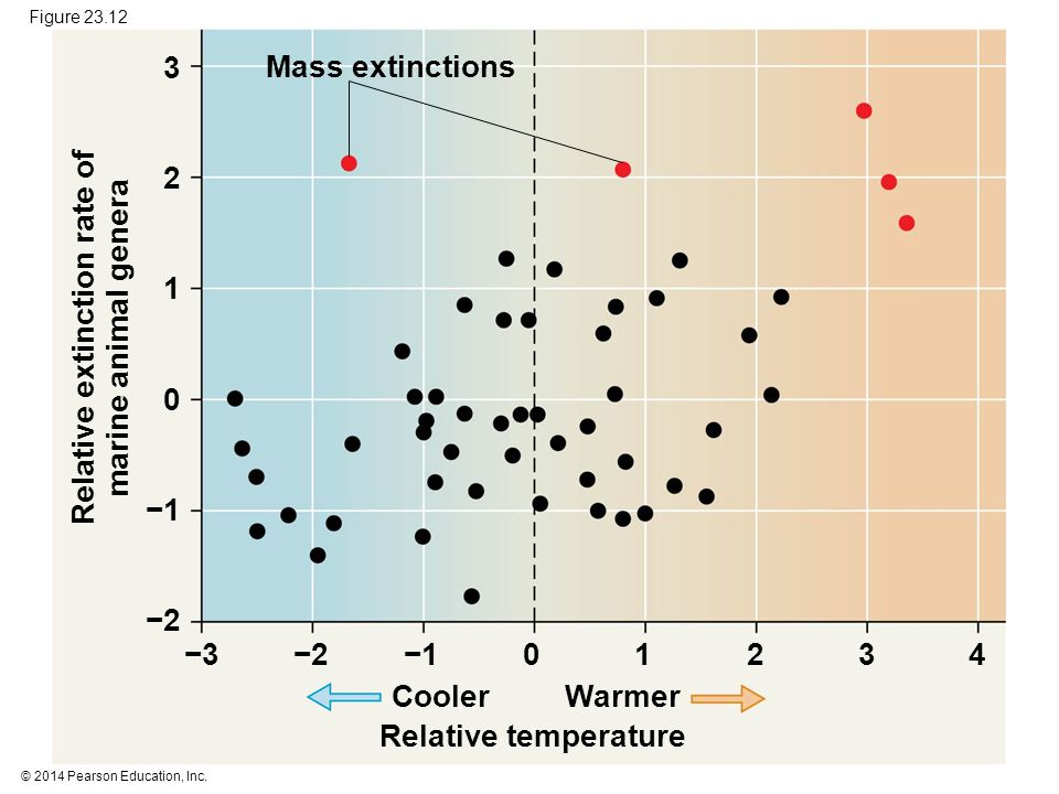 Relative extinction rate of