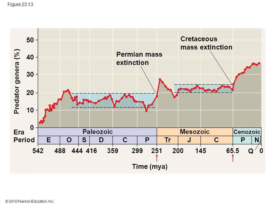 Predator genera (%) E O S D C P Tr J C P N Q