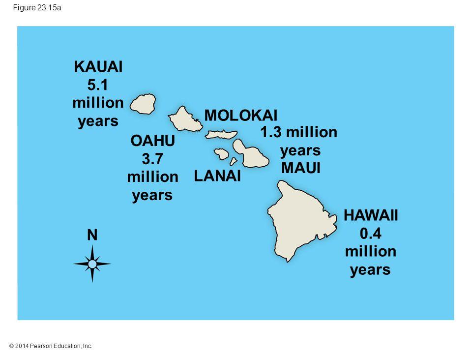 KAUAI 5.1 million years MOLOKAI 1.3 million OAHU years 3.7 MAUI